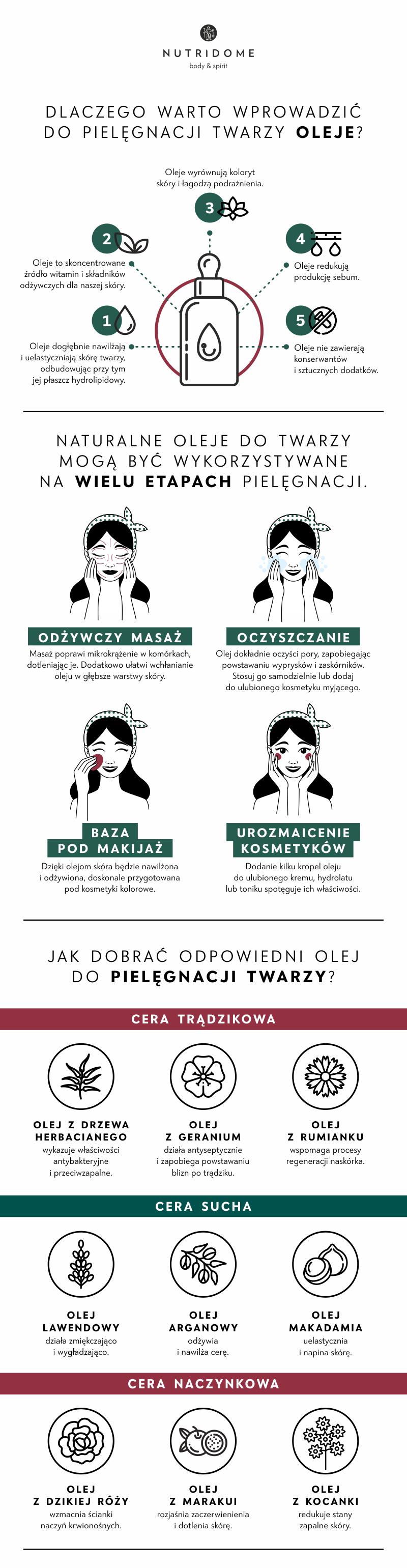 oleje do twarzy infografika
